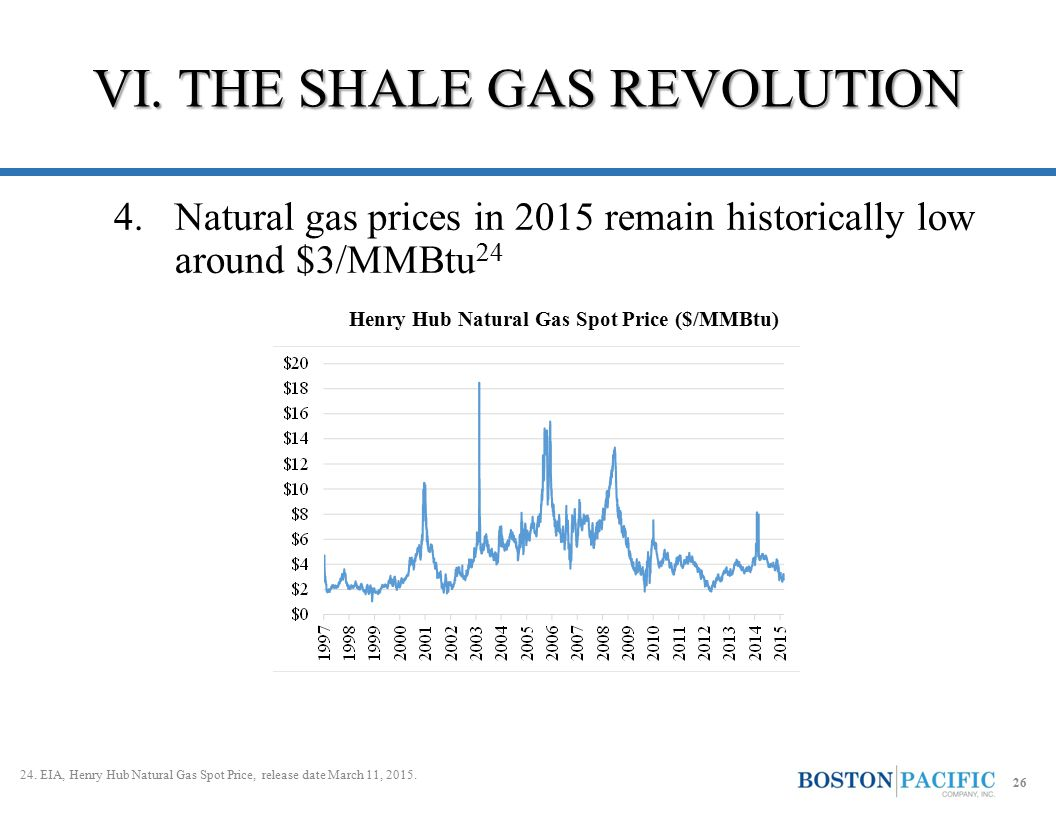4.Natural gas prices in 2015 remain historically low around $3/MMBtu 24 VI. THE SHALE GAS REVOLUTION 26 Henry Hub Natural Gas Spot Price ($/MMBtu) 24.