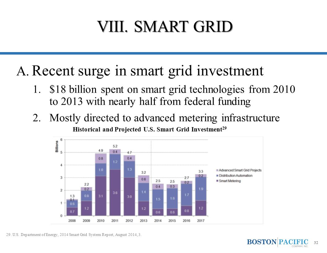 A. Recent surge in smart grid investment 1.$18 billion spent on smart grid technologies from 2010 to 2013 with nearly half from federal funding 2.Most