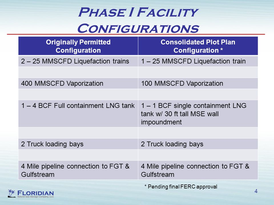 Phase I Facility Configurations 4 Originally Permitted Configuration Consolidated Plot Plan Configuration * 2 – 25 MMSCFD Liquefaction trains1 – 25 MMSCFD Liquefaction train 400 MMSCFD Vaporization100 MMSCFD Vaporization 1 – 4 BCF Full containment LNG tank1 – 1 BCF single containment LNG tank w/ 30 ft tall MSE wall impoundment 2 Truck loading bays 4 Mile pipeline connection to FGT & Gulfstream * Pending final FERC approval