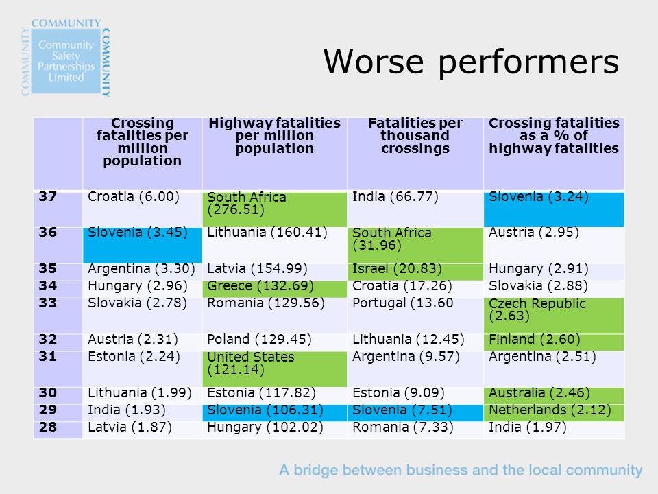 Worse performers Crossing fatalities per million population Highway fatalities per million population Fatalities per thousand crossings Crossing fatalities as a % of highway fatalities 37Croatia (6.00)South Africa (276.51) India (66.77)Slovenia (3.24) 36Slovenia (3.45)Lithuania (160.41)South Africa (31.96) Austria (2.95) 35Argentina (3.30)Latvia (154.99)Israel (20.83)Hungary (2.91) 34Hungary (2.96)Greece (132.69)Croatia (17.26)Slovakia (2.88) 33Slovakia (2.78)Romania (129.56)Portugal (13.60Czech Republic (2.63) 32Austria (2.31)Poland (129.45)Lithuania (12.45)Finland (2.60) 31Estonia (2.24)United States (121.14) Argentina (9.57)Argentina (2.51) 30Lithuania (1.99)Estonia (117.82)Estonia (9.09)Australia (2.46) 29India (1.93)Slovenia (106.31)Slovenia (7.51)Netherlands (2.12) 28Latvia (1.87)Hungary (102.02)Romania (7.33)India (1.97)