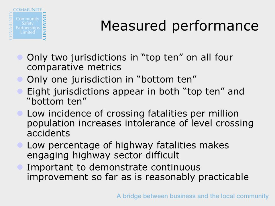 Measured performance Only two jurisdictions in top ten on all four comparative metrics Only one jurisdiction in bottom ten Eight jurisdictions appear in both top ten and bottom ten Low incidence of crossing fatalities per million population increases intolerance of level crossing accidents Low percentage of highway fatalities makes engaging highway sector difficult Important to demonstrate continuous improvement so far as is reasonably practicable