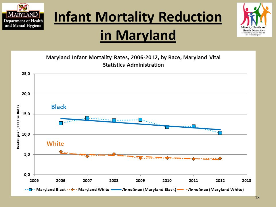 Infant Mortality Reduction in Maryland Black White 18