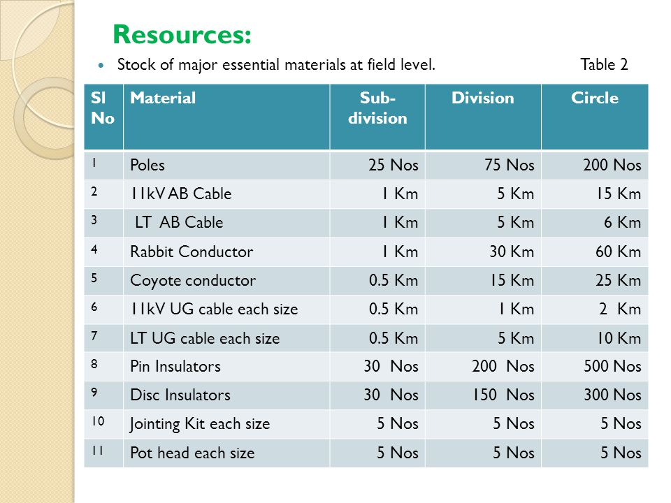 Resources: Stock of major essential materials at field level.