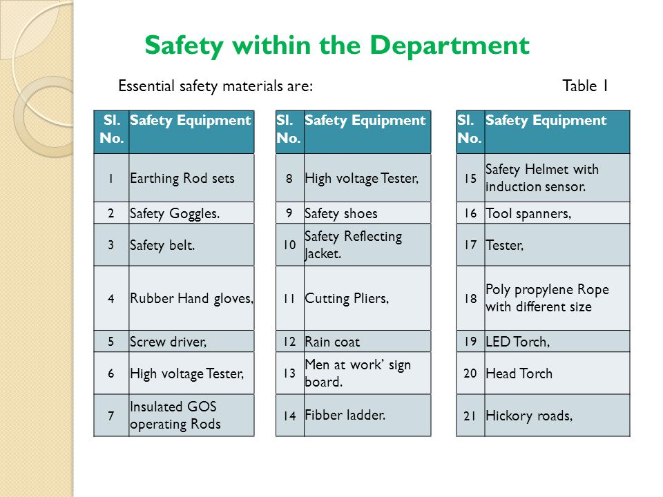 Safety within the Department Essential safety materials are: Table 1 Sl.