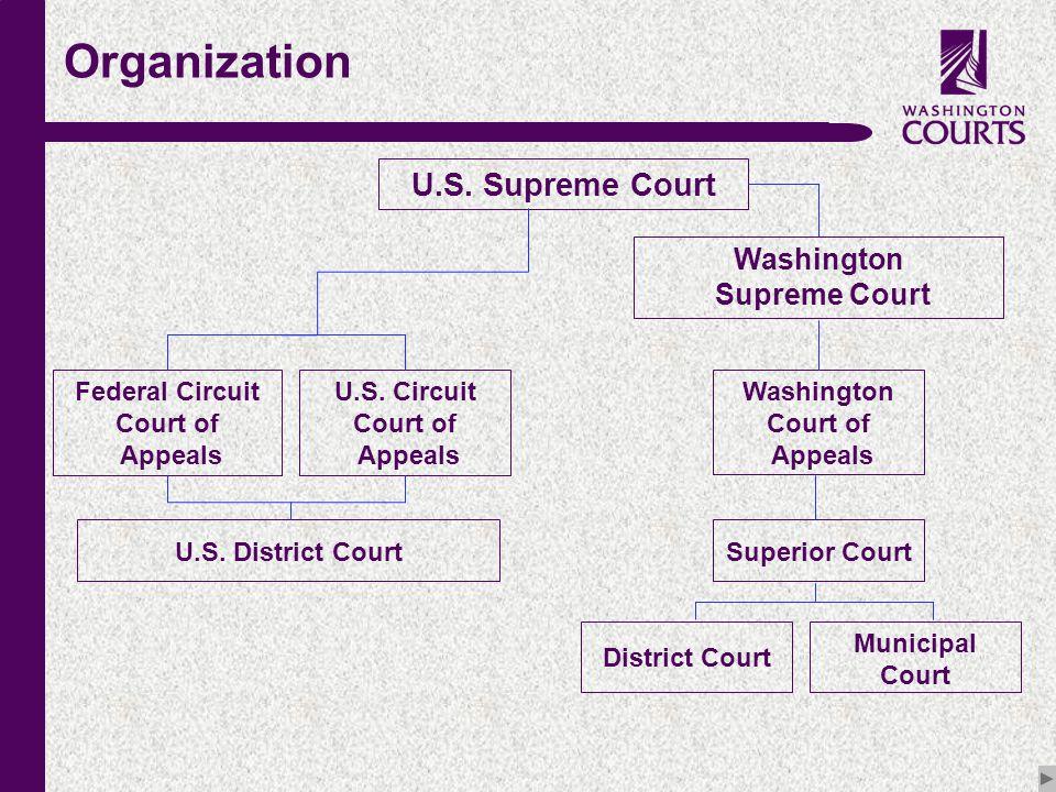 c Organization U.S. Supreme Court Federal Circuit Court of Appeals U.S.