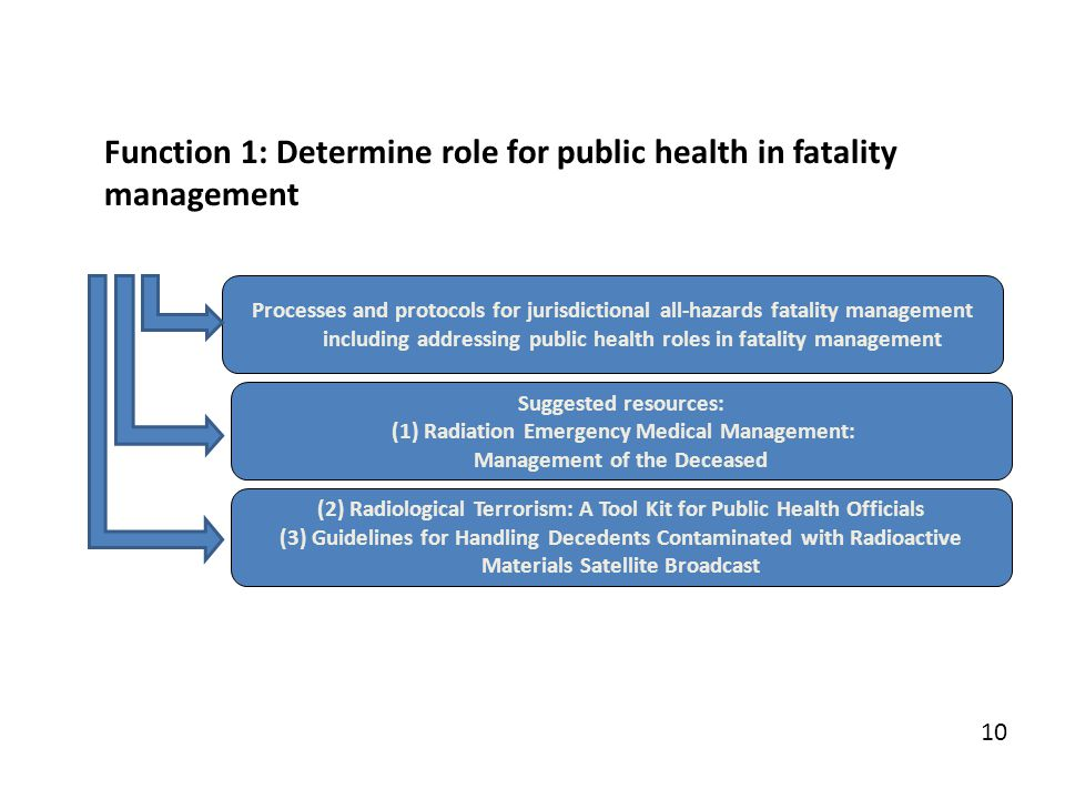 Processes and protocols for jurisdictional all-hazards fatality management including addressing public health roles in fatality management 10 Suggeste