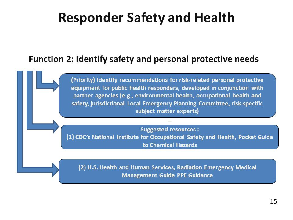 Responder Safety and Health (Priority) Identify recommendations for risk-related personal protective equipment for public health responders, developed