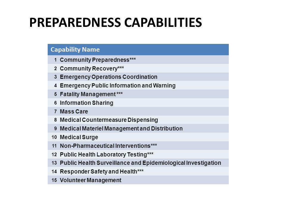 PREPAREDNESS CAPABILITIES Capability Name 1 Community Preparedness*** 2 Community Recovery*** 3 Emergency Operations Coordination 4 Emergency Public I