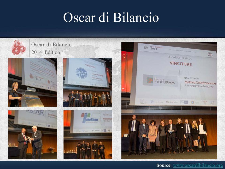 Source: www.oscardibilancio.orgwww.oscardibilancio.org