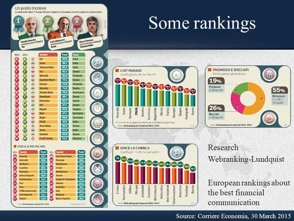 Some rankings Source: Corriere Economia, 30 March 2015 Research Webranking-Lundquist European rankings about the best financial communication