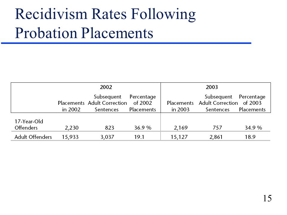 15 Recidivism Rates Following Probation Placements