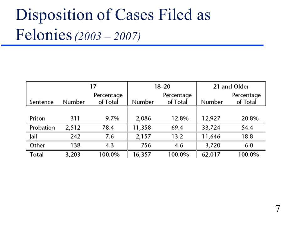 7 Disposition of Cases Filed as Felonies (2003 – 2007)