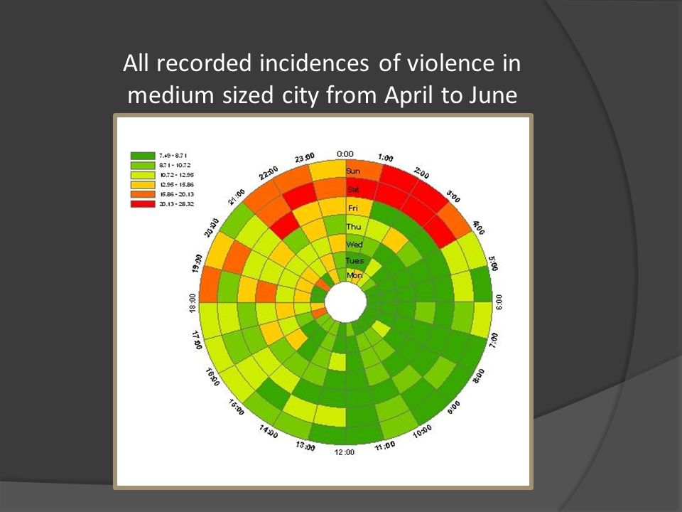 All recorded incidences of violence in medium sized city from April to June 2009
