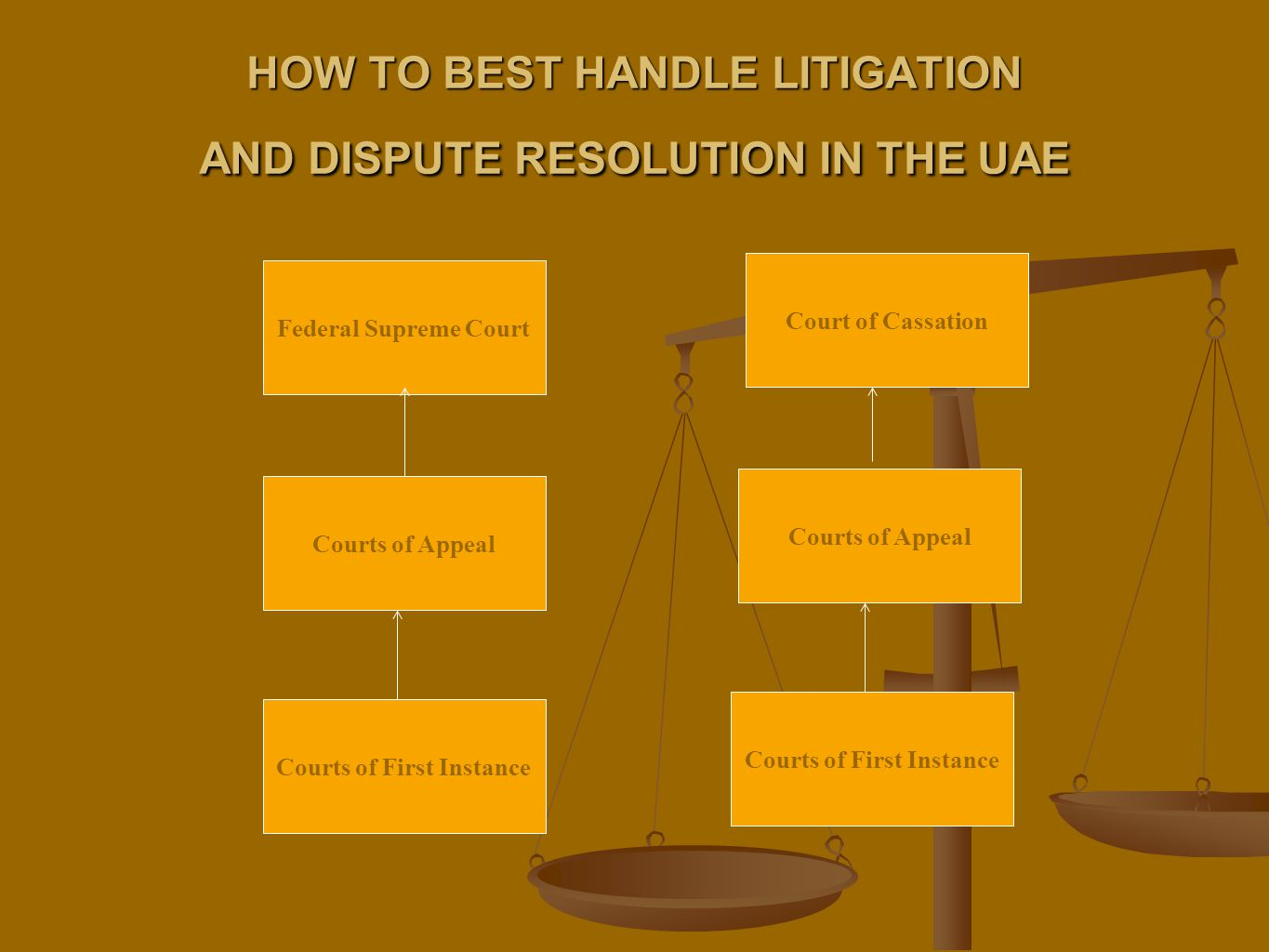 HOW TO BEST HANDLE LITIGATION AND DISPUTE RESOLUTION IN THE UAE Courts of First Instance Federal Supreme Court Courts of Appeal Court of Cassation Courts of Appeal Courts of First Instance