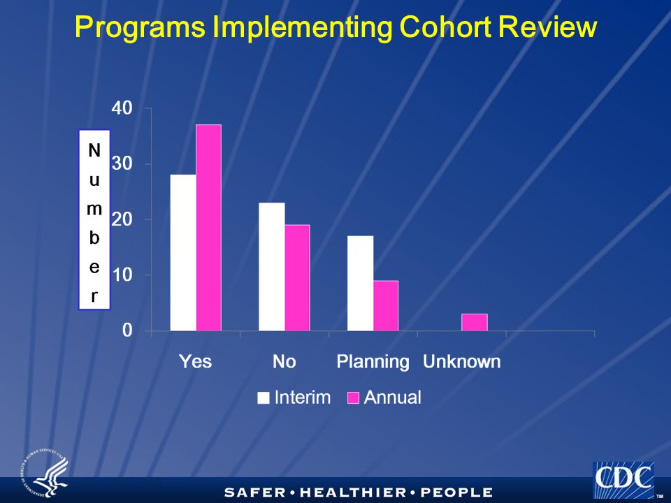 TM Programs Implementing Cohort Review