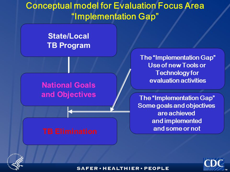 TM Conceptual model for Evaluation Focus Area Implementation Gap TB Elimination The Implementation Gap Some goals and objectives are achieved and implemented and some or not The Implementation Gap Use of new Tools or Technology for evaluation activities