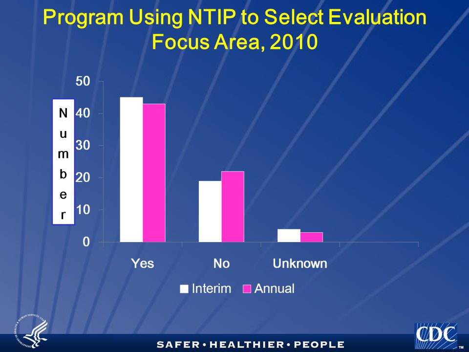 TM Program Using NTIP to Select Evaluation Focus Area, 2010