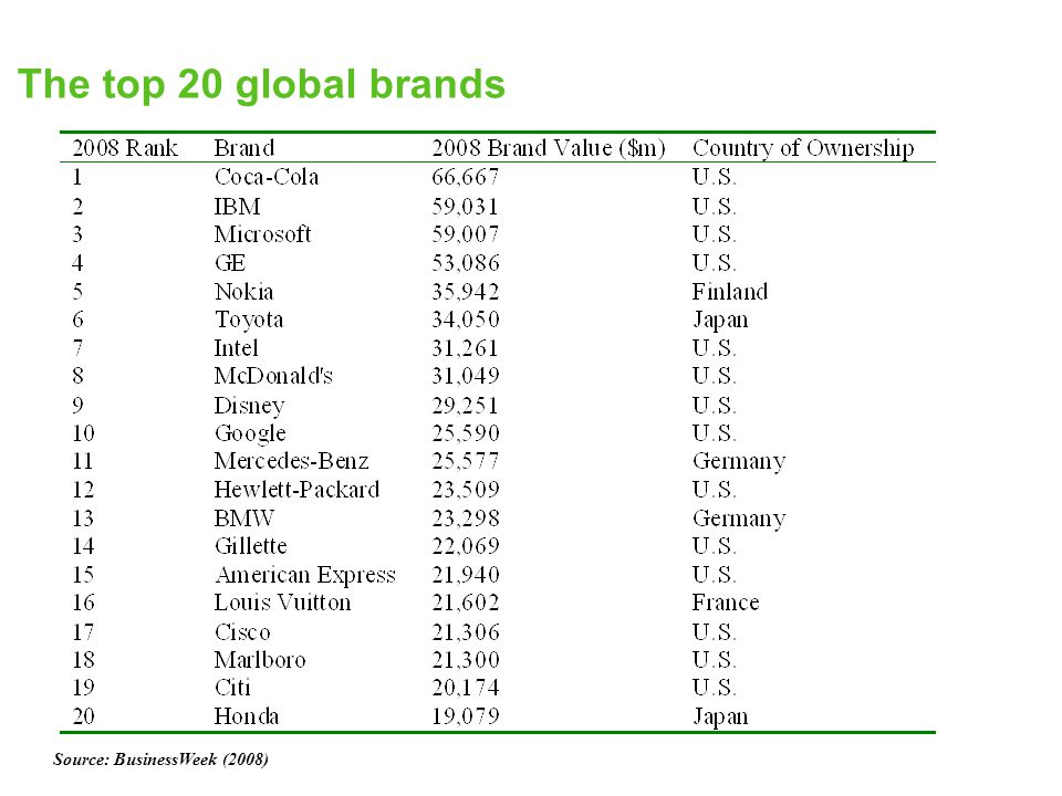 World top 7 agrochemical transnational companies Source: Agrow (2002)