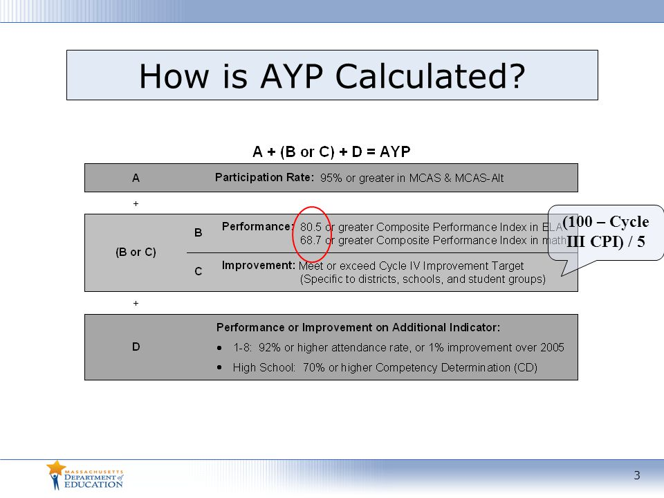 How is AYP Calculated (100 – Cycle III CPI) / 5 3