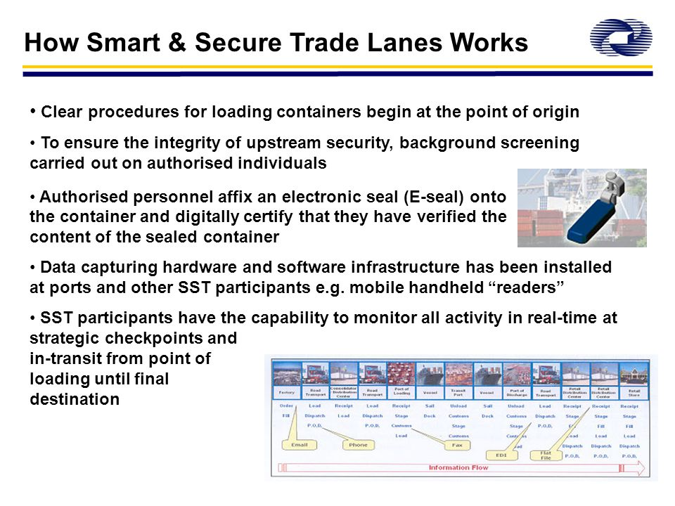 Implementing supply chain security Improvements to practices and procedures - combination of people, process and technology Collaboration between all