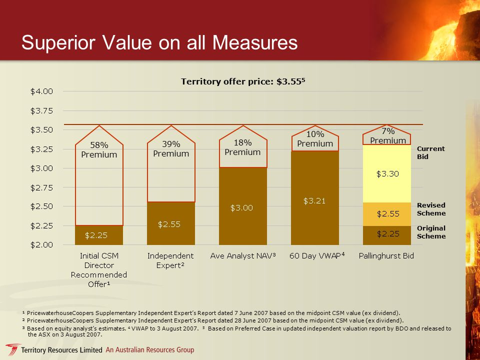 Superior Value on all Measures ¹ PricewaterhouseCoopers Supplementary Independent Expert's Report dated 7 June 2007 based on the midpoint CSM value (ex dividend).
