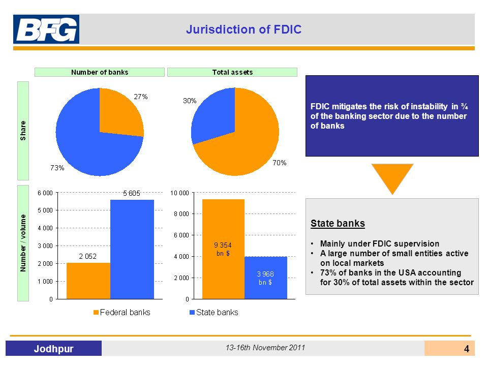 Jodhpur 13-16th November 2011 4 Jurisdiction of FDIC State banks Mainly under FDIC supervision A large number of small entities active on local markets 73% of banks in the USA accounting for 30% of total assets within the sector FDIC mitigates the risk of instability in ¾ of the banking sector due to the number of banks