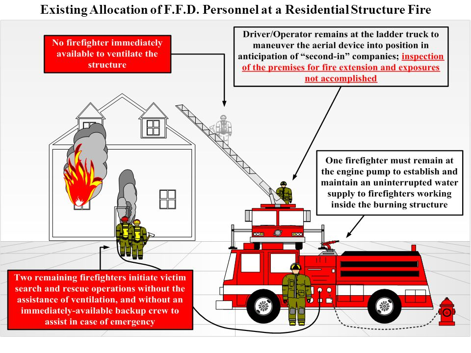 Existing Allocation of F.F.D. Personnel at a Residential Structure Fire