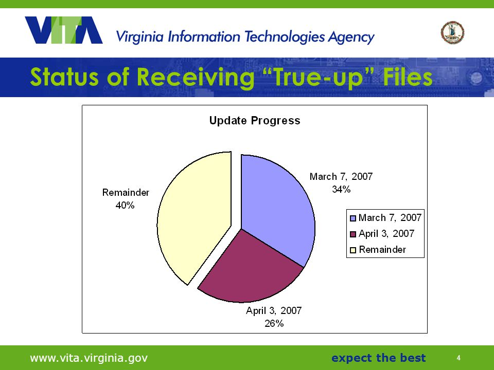 4 www.vita.virginia.govexpect the best Status of Receiving True-up Files
