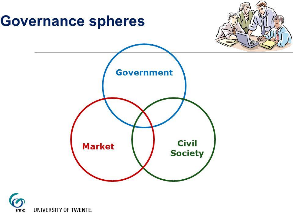 Governance spheres Government Market Civil Society