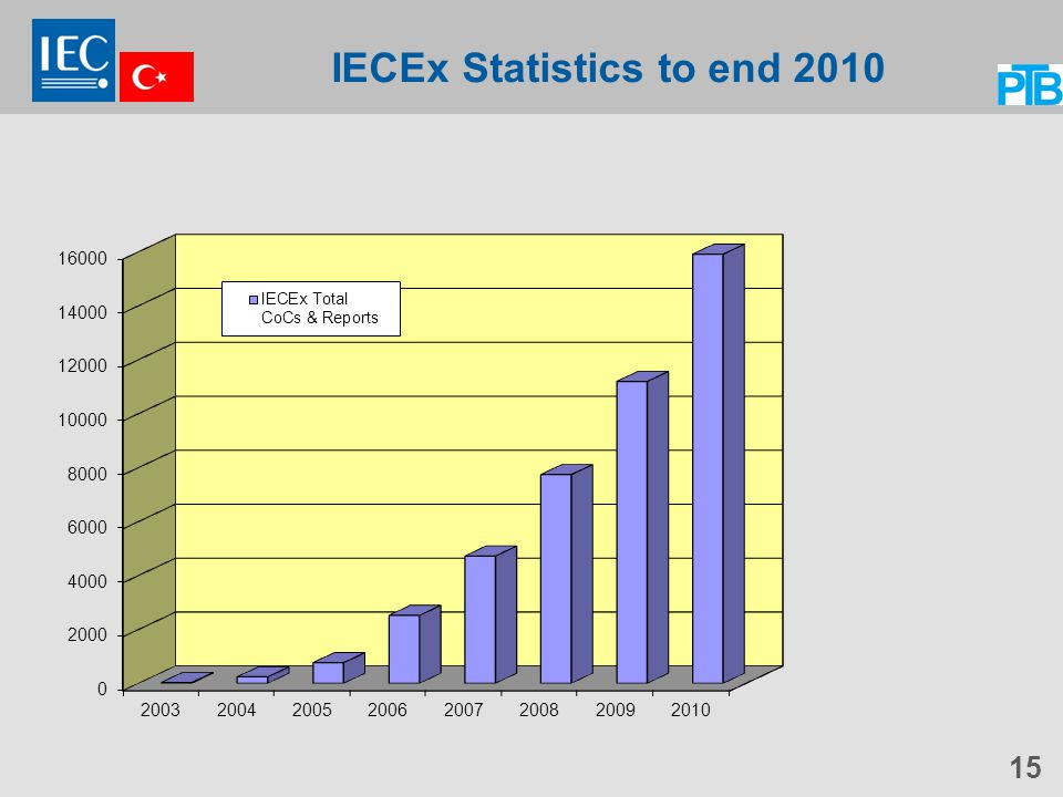 IECEx Statistics to end 2010 15