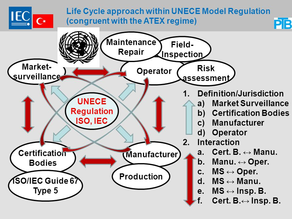Life Cycle approach within UNECE Model Regulation (congruent with the ATEX regime) 1.Definition/Jurisdiction a)Market Surveillance b)Certification Bodies c)Manufacturer d)Operator 2.Interaction a.Cert.