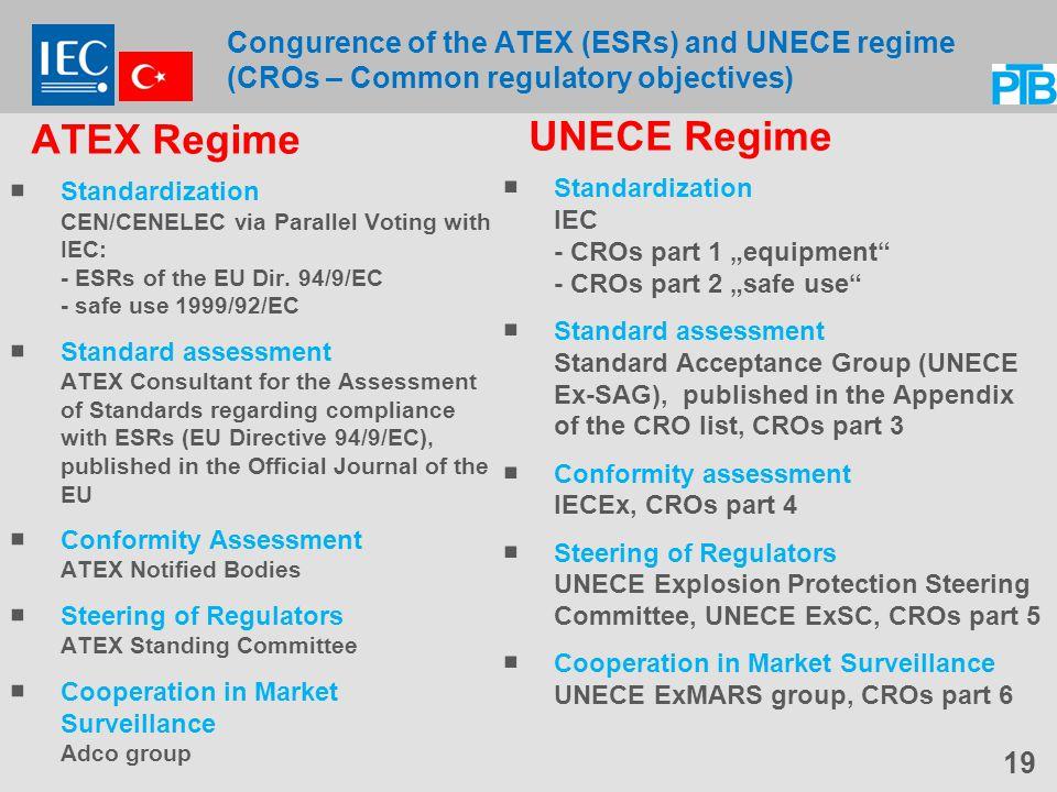 Congurence of the ATEX (ESRs) and UNECE regime (CROs – Common regulatory objectives) ATEX Regime  Standardization CEN/CENELEC via Parallel Voting with IEC: - ESRs of the EU Dir.