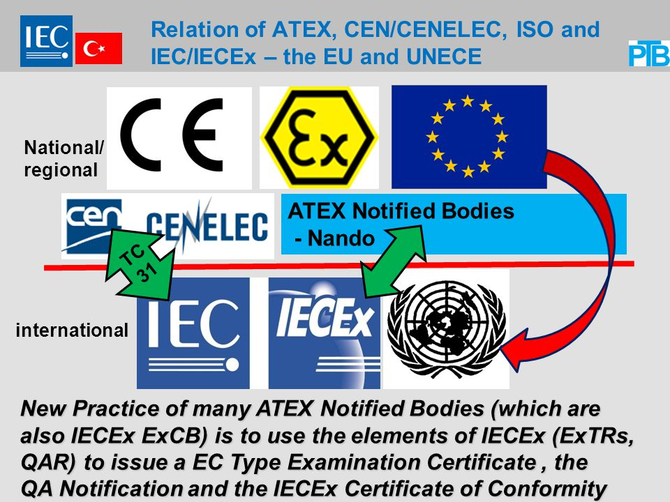 Relation of ATEX, CEN/CENELEC, ISO and IEC/IECEx – the EU and UNECE New Practice of many ATEX Notified Bodies (which are also IECEx ExCB) is to use the elements of IECEx (ExTRs, QAR) to issue a EC Type Examination Certificate, the QA Notification and the IECEx Certificate of Conformity ATEX Notified Bodies - Nando TC 31 National/ regional international