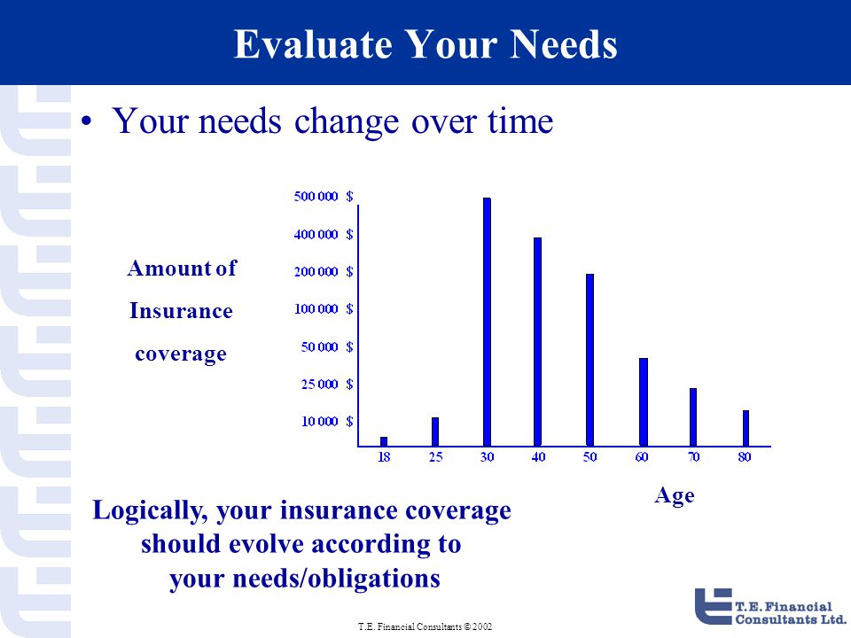 T.E. Financial Consultants © 2002 Evaluate Your Needs Your needs change over time Amount of Insurance coverage Age Logically, your insurance coverage