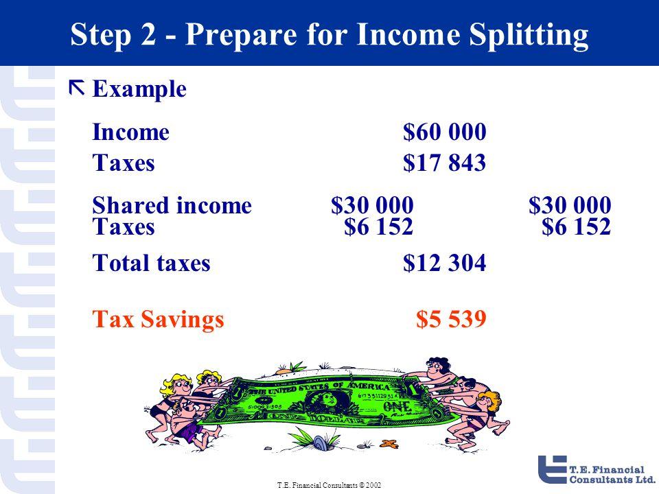 T.E. Financial Consultants © 2002 Step 2 - Prepare for Income Splitting ãExample Income $60 000 Taxes $17 843 Shared income $30 000$30 000 Taxes $6 15