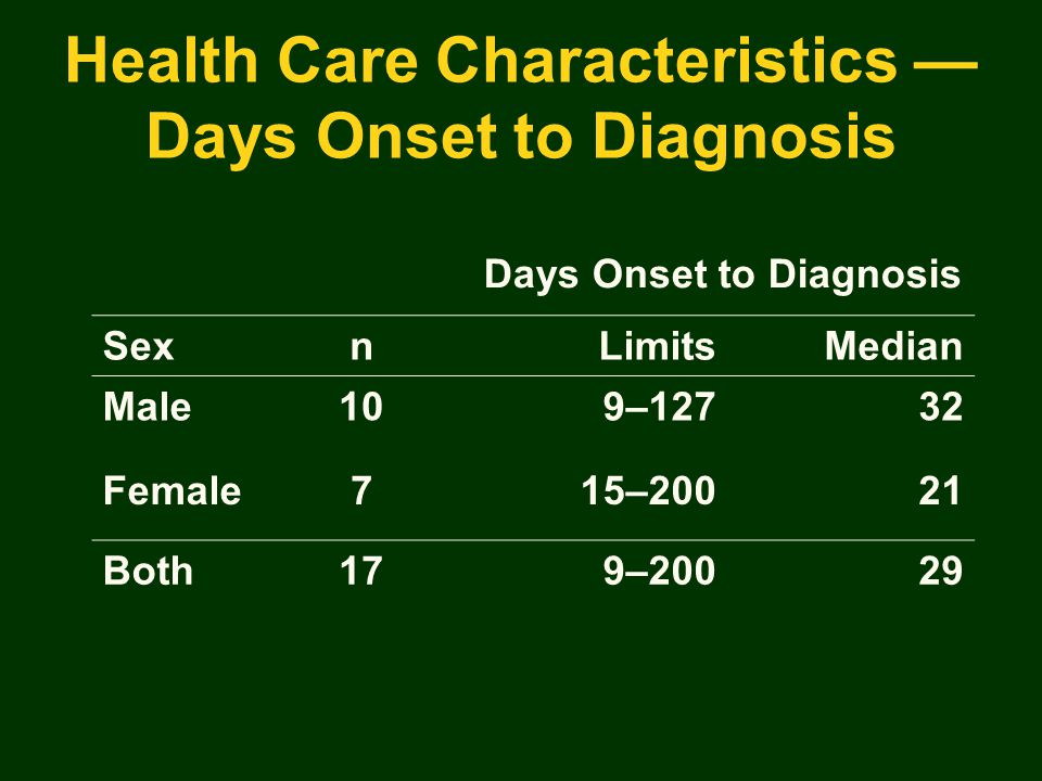 Health Care Characteristics — Days Onset to Diagnosis Days Onset to Diagnosis SexnLimitsMedian Male109–12732 Female715–20021 Both179–20029