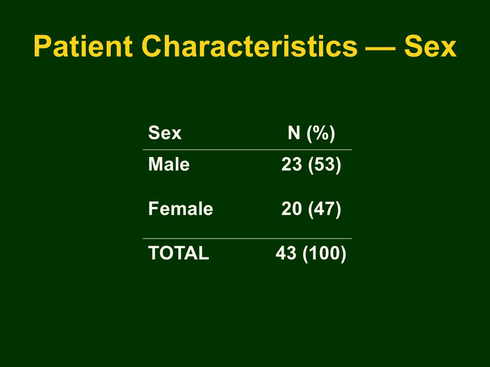 Patient Characteristics — Sex SexN (%) Male23 (53) Female20 (47) TOTAL43 (100)