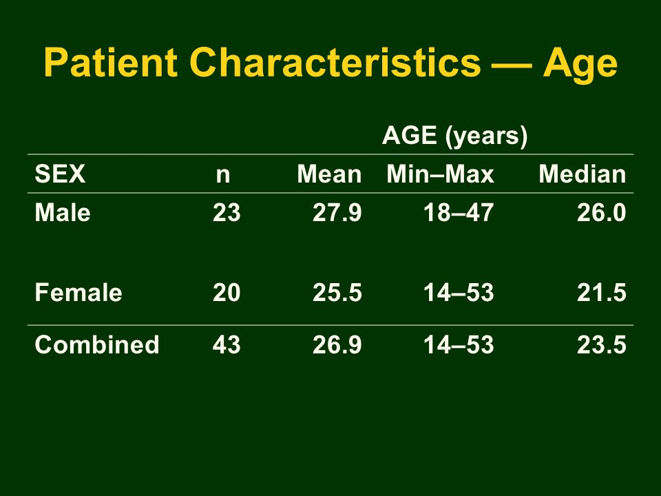 Patient Characteristics — Age AGE (years) SEXnMeanMin–MaxMedian Male2327.918–4726.0 Female2025.514–5321.5 Combined4326.914–5323.5