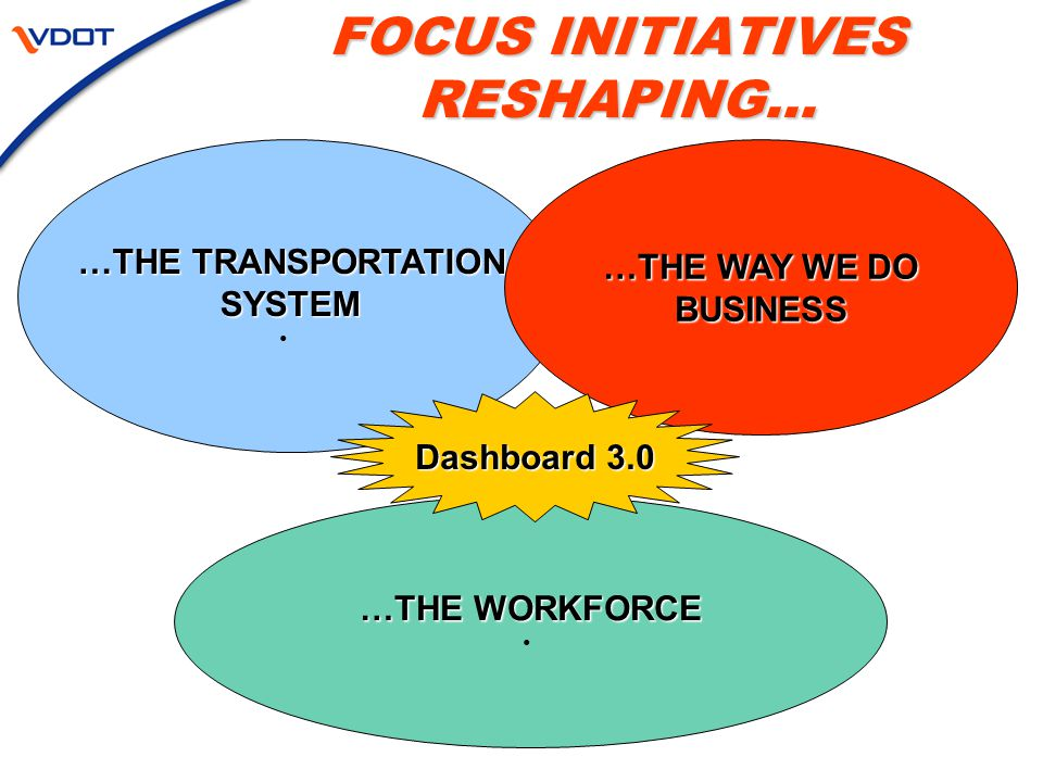 FOCUS INITIATIVES RESHAPING… …THE TRANSPORTATION SYSTEM …THE WORKFORCE …THE WAY WE DO BUSINESS Dashboard 3.0