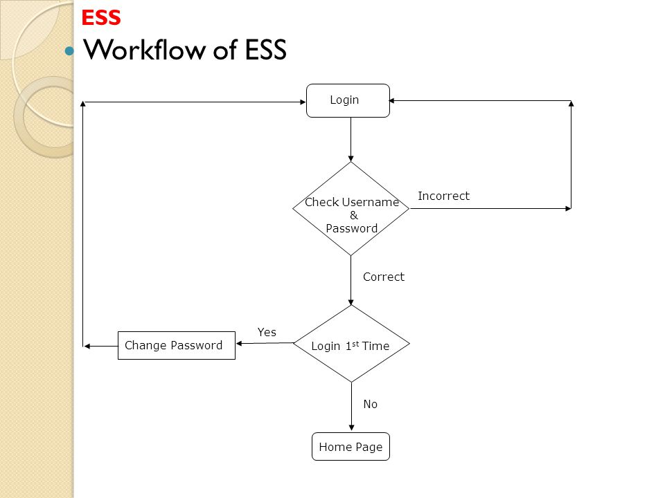 ESS Workflow of ESS Login Check Username & Password Incorrect Correct Login 1 st Time Yes Change Password No Home Page