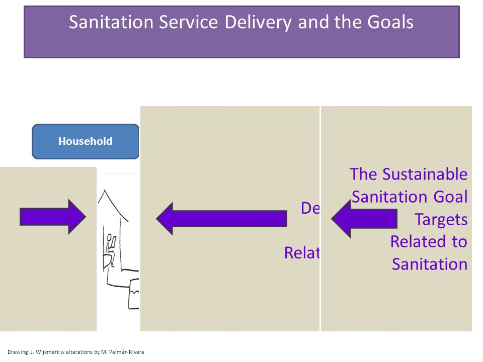 Household Treatment Emptying and Transport Reuse Drawing: J. Wijkmark w alterations by M. Palmér-Rivera Sanitation Service Delivery and the Goals The