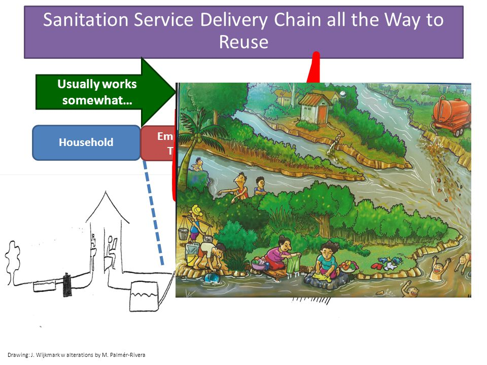 Household Treatment Emptying and Transport Reuse Drawing: J. Wijkmark w alterations by M. Palmér-Rivera Sanitation Service Delivery Chain all the Way