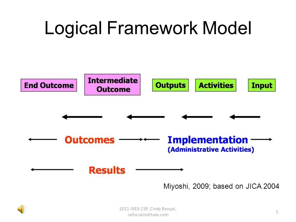 Logical Framework Approach Process to organize policy, programs and projects for management –Provides theory for evaluation Promotes accountability and effectiveness Connects tangible inputs and deliverables with conceptual goals 4 2011 IREX CSP, Cindy Banyai, refocusinstitute.com