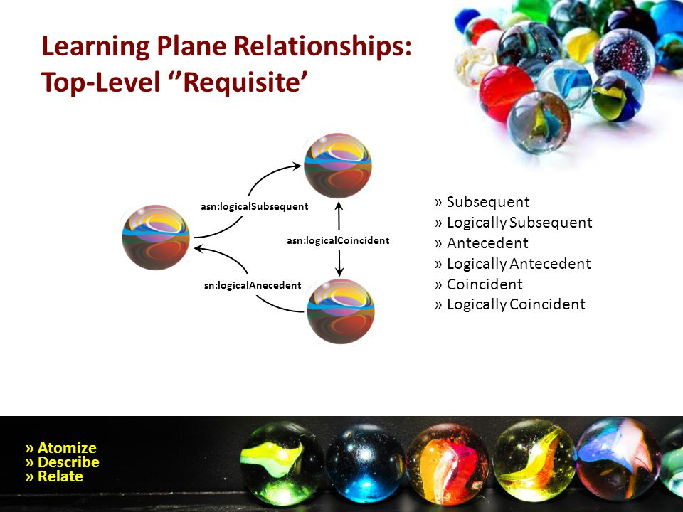Learning Plane Relationships: Top-Level ''Requisite' » Atomize » Describe » Relate asn:logicalCoincident asn:logicalSubsequent sn:logicalAnecedent » Subsequent » Logically Subsequent » Antecedent » Logically Antecedent » Coincident » Logically Coincident