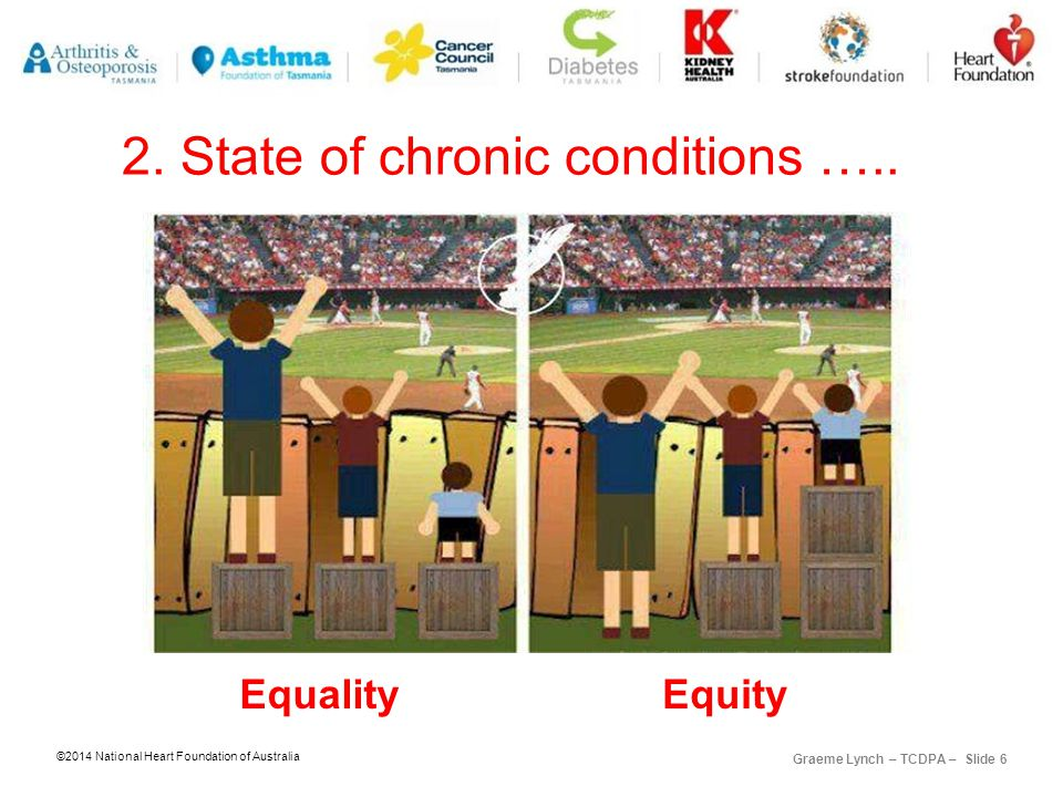 ©2014 National Heart Foundation of Australia Graeme Lynch – TCDPA – Slide 6 2.