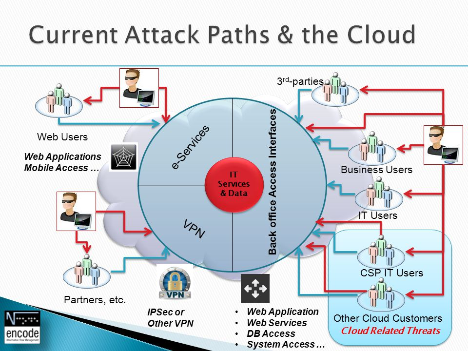 Cloud Related Threats e-Services VPN Back office Access Interfaces IT Services & Data IT Services & Data 3 rd -parties Business Users IT Users Web Users Partners, etc.