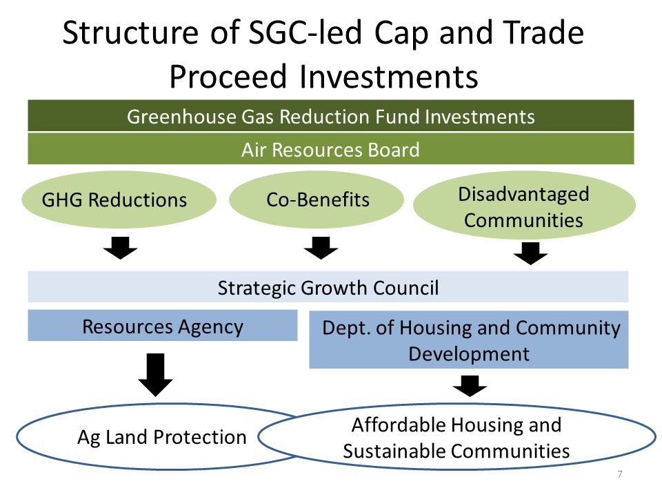 Greenhouse Gas Reduction Fund Investments Air Resources Board Strategic Growth Council Resources Agency Dept.