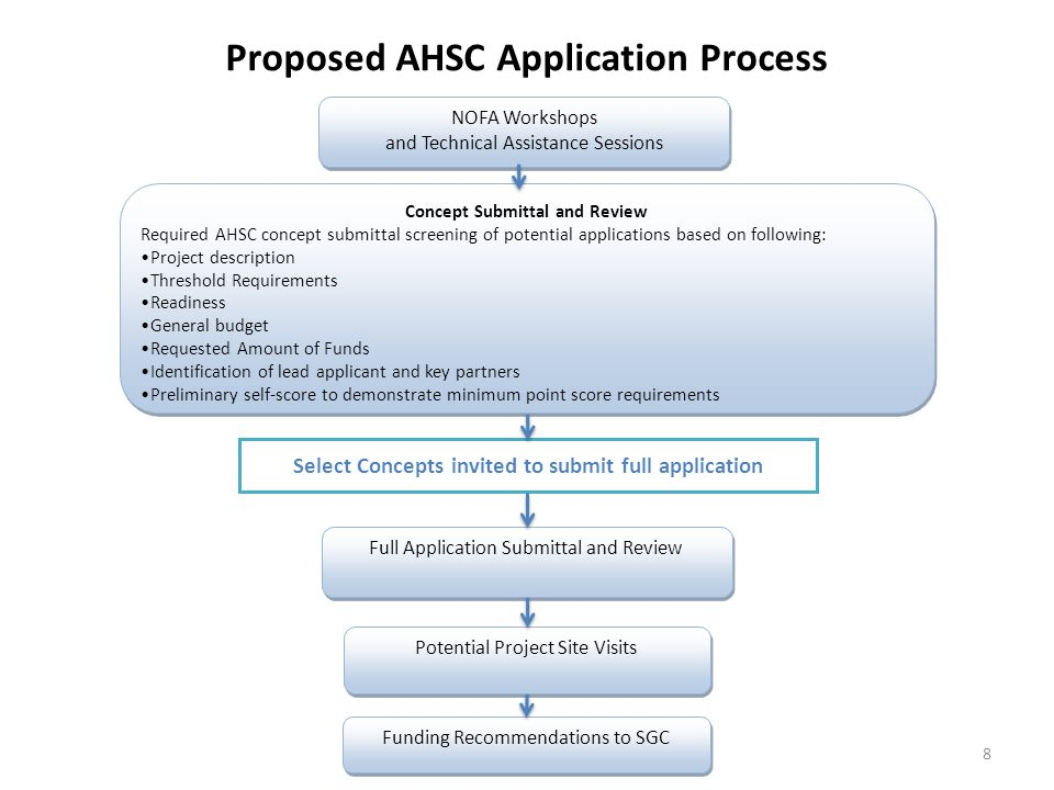 9 + Funding Recommendations to SGC Criteria Based Score (% of maximum applicable points) TOD Applications (at least 40% of funds) ICP Applications (at least 30% of funds ) Application Review and Scoring Application Review and Scoring Threshold Review TOD and ICP Applications scored separately GHG Based Score * Cumulative SCORE PASS THRESHOLD * Pending ARB Guidance