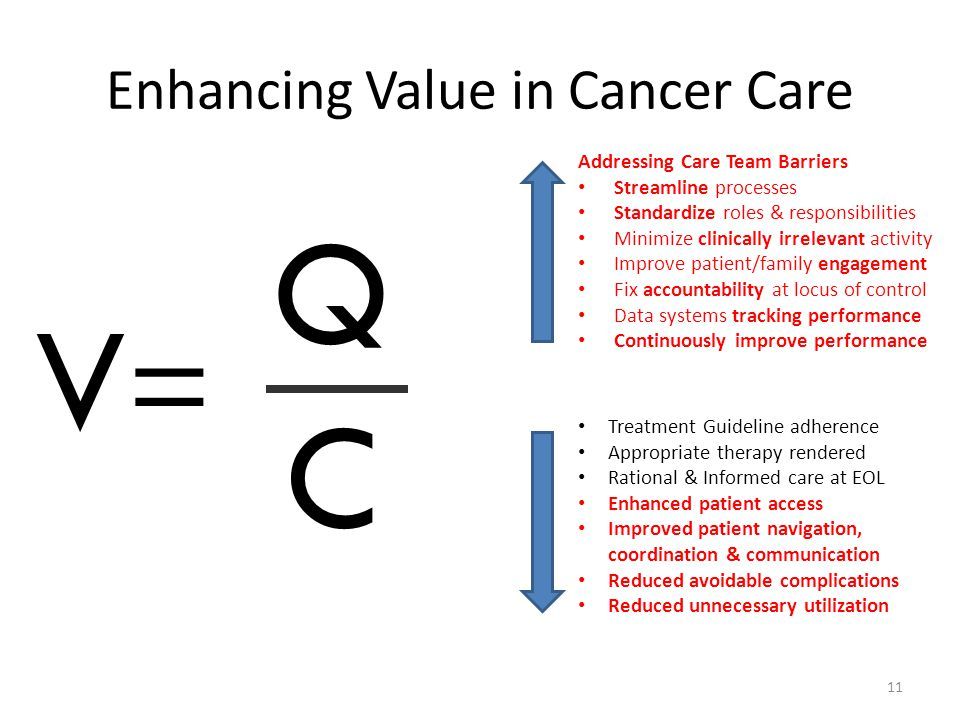 Enhancing Value in Cancer Care 11 V=V= QCQC Addressing Care Team Barriers Streamline processes Standardize roles & responsibilities Minimize clinicall
