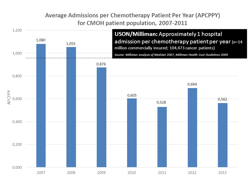 USON/Milliman: Approximately 1 hospital admission per chemotherapy patient per year (n=14 million commercially insured; 104,473 cancer patients) Sourc